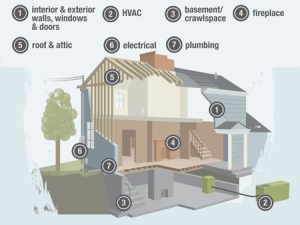home inspection systems check