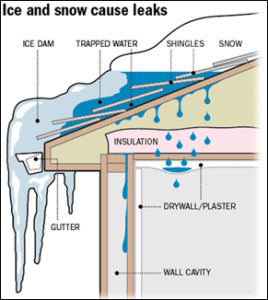 Maine and New Hampshire Ice dams